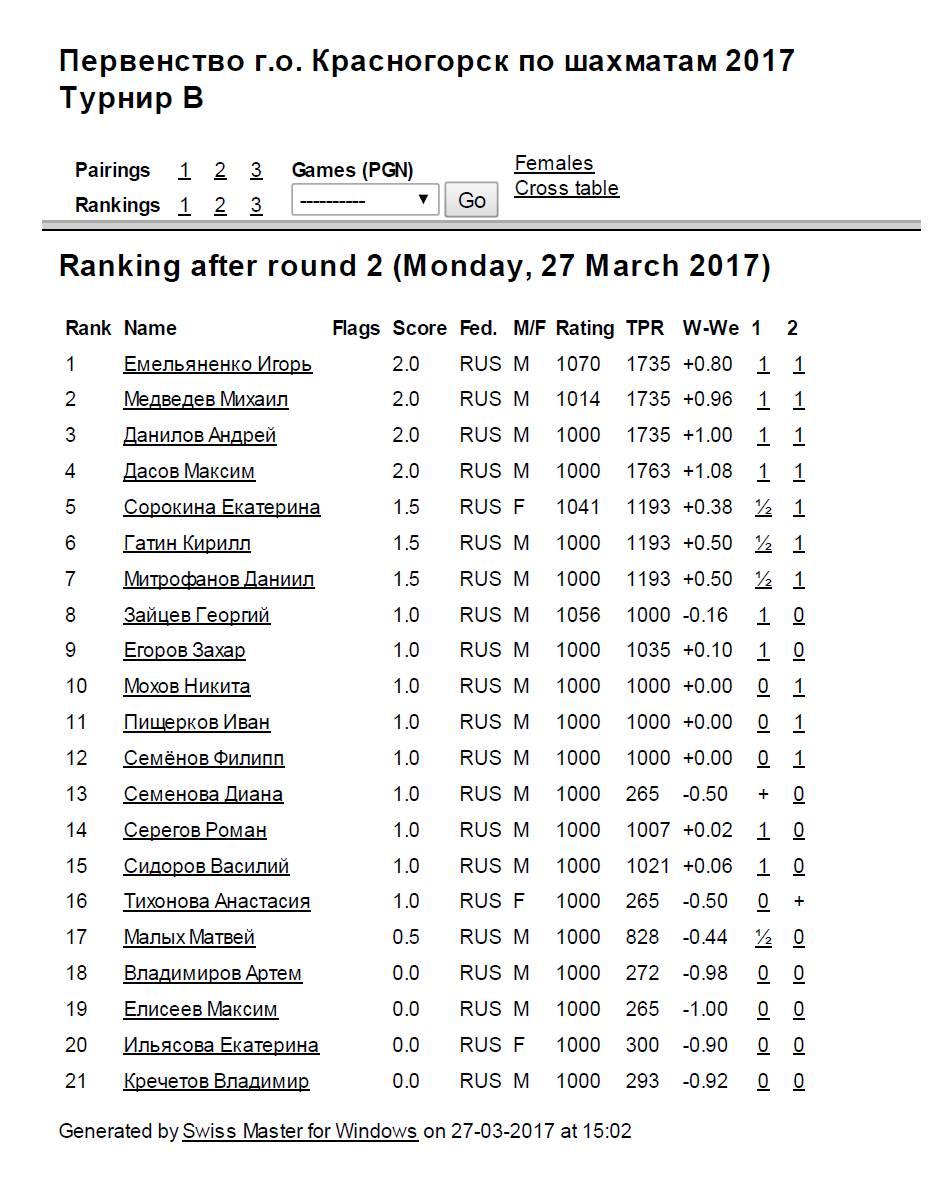 Итоговая первенство го Красногорск турнир В после 2 тура