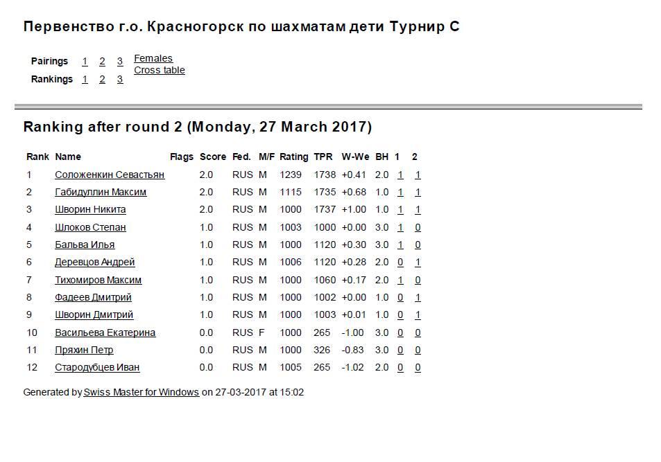 Итоговая первенство го Красногорск турнир С после 2 тура