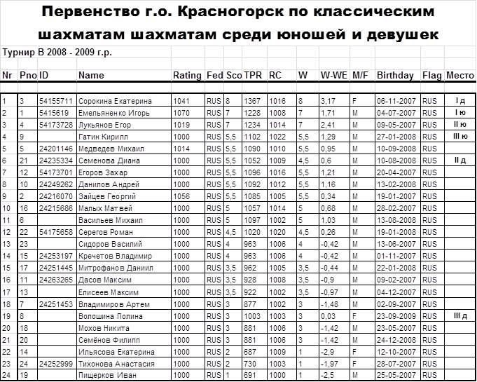 Итоговая таблица Первенство го Красногорск среди юношей и девушек Турнир В